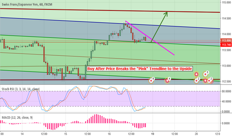 CHFJPY: Break-Out Buying for CHF/JPY