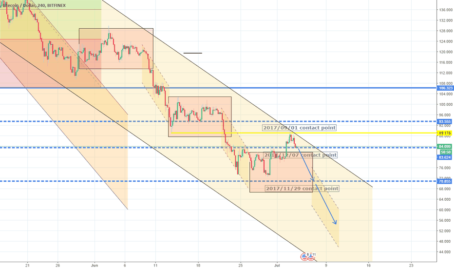 LTCUSD: Rejection on the 1D Lower High. Short.