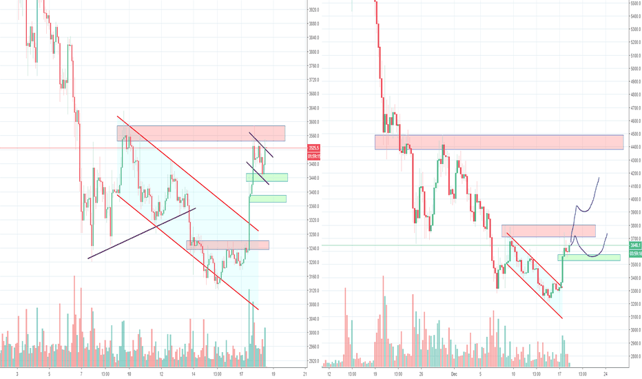 BTCUSD: Okay Bitcoin, is it going to be 4200 or 5200? Part 2