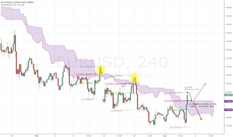 EURUSD: EURUSD retracement pattern