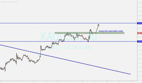 XAUUSD: GOLD....buy after a bullish candle