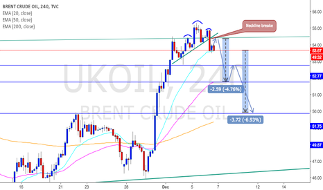 UKOIL: Crude Oil Shampoo set up
