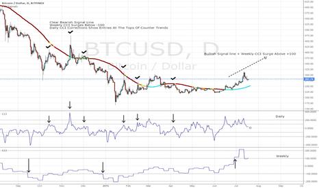 BTCUSD: Bitcoin/US Dollar CCI Corrections Showing Bullishness