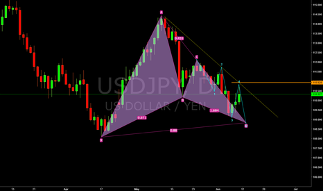 USDJPY: Take profit.