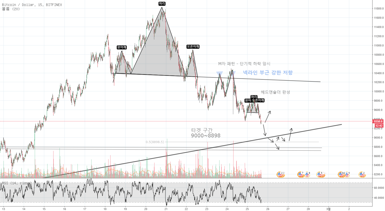 BTC 분석 / 비트코인 넥라인 근처 M자 패턴, 헤드앤숄더 완성 예상 매수시점