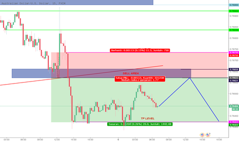 AUDUSD: SHORT AUDUSD ON RETRACEMENT FOR INTRADAY TRADERS