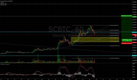 SCBTC: Sicacoin/Bitcoin
