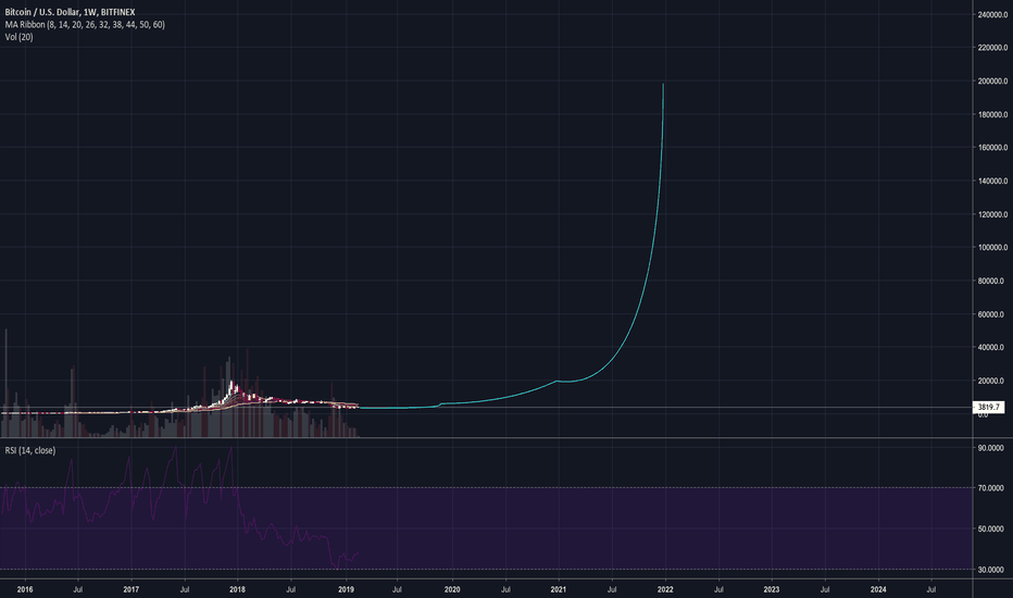 BTCUSD: Will this be the next move?