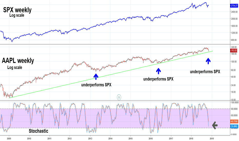 AAPL: AAPL Could be Approching a Bottom