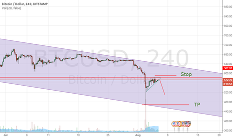 BTCUSD: BTCUSD wedge breakout, continuation of the downtrend