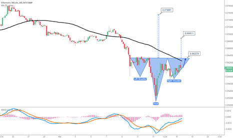 ETHBTC: ETHBTC: H & S formation , Recovery and Watch Neckline