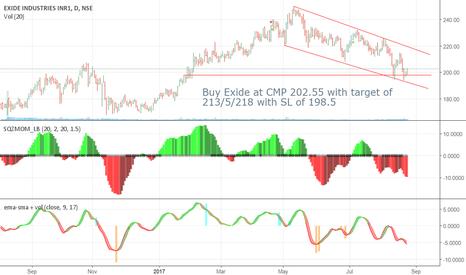 EXIDEIND: Buy on Exide