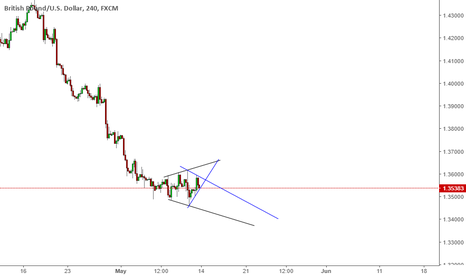 GBPUSD: GbpUsd Diamond or maybe Wedge