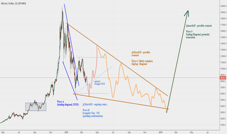 BTCUSD: BTC - Corrective Wave ABC In-Progress, Target Bottom 3500-4500