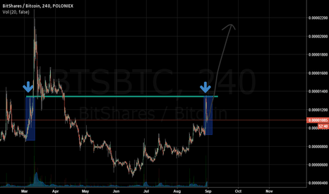 BTSBTC: Just test my idea
