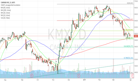 KMX: 50% retracement & 200 sma to watch