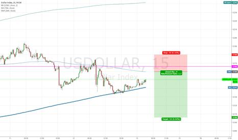 USDOLLAR: USD SHORT