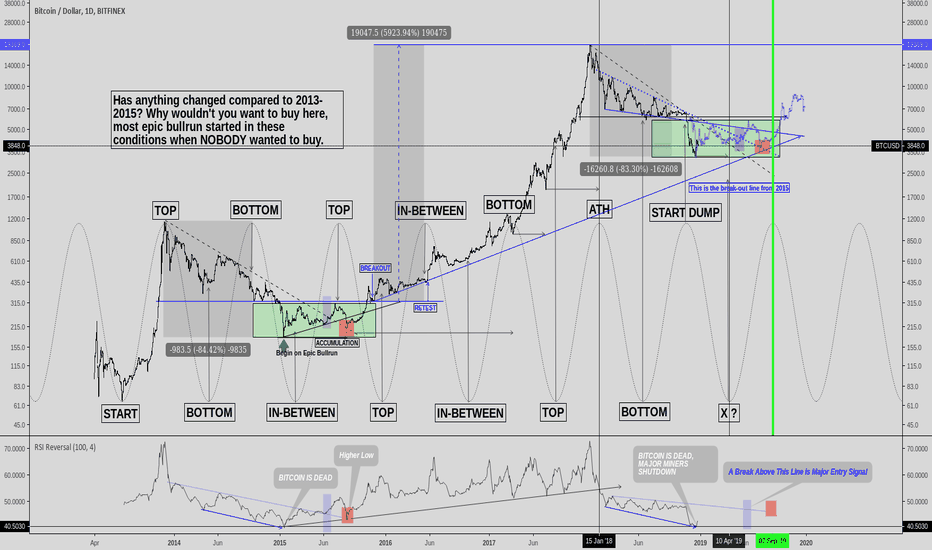 BTCUSD: Bitcoin - Sideways and The Breakout, 2013 Repeats?!