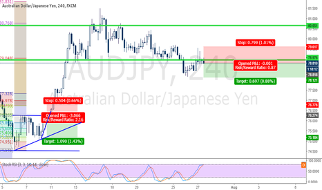AUDJPY: AUDJPY Twizzer Top Short Now