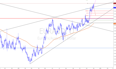 EURAUD: EURAUD - Ready to Short it
