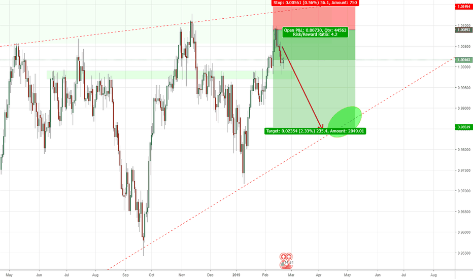 USDCHF: USDCHF slowly playing out