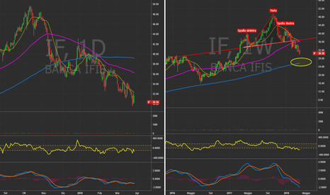 IF: IF (ITA)  - Daily&weekly chart.  #BancaIfis #Trading #Italy