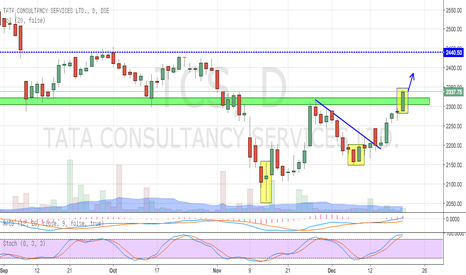 TCS: TCS BREAKS ABOVE RESISTANCE (BREAKOUT TRADE)