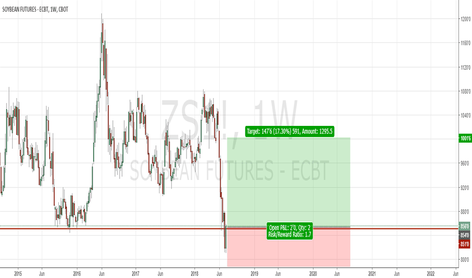 ZS1!: Soybeans will go up