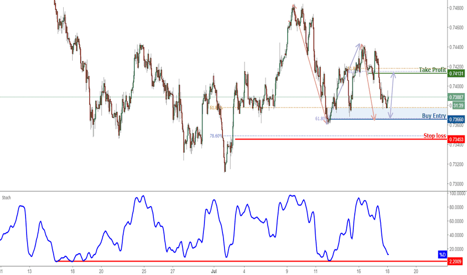AUDUSD: AUDUSD Approaching Support, Prepare For A Bounce!