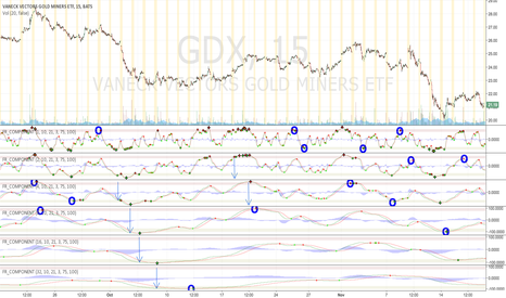 GDX: GDX - Key crossovers on various fractal oscillator timescales