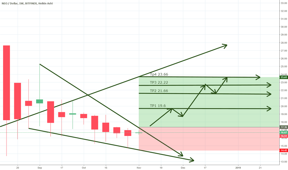 NEOUSD: NEO going to 19.6 and then to 23.6?