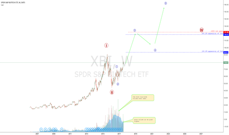 XBI: BIOTECH poised for much more upside