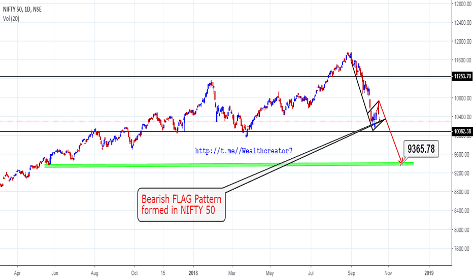 NIFTY: Nifty 50 bearish Flag on 1 Day