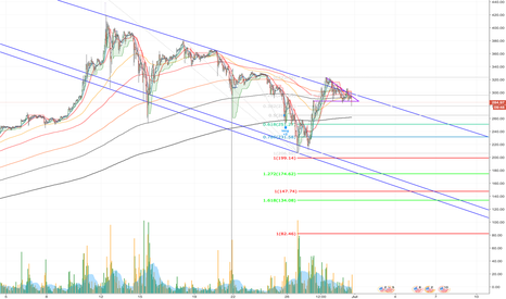 ETHUSD: ETH/USD - The Current State - Long and Short Call outs