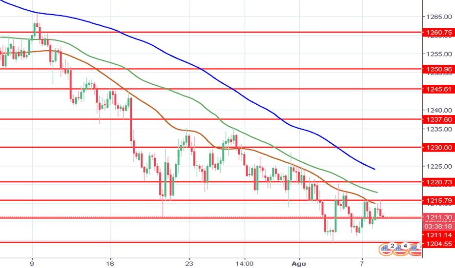 XAUUSD: XAU/USD: precios del oro están consolidando
