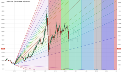 CL1!: Is oil at or near a bottom?