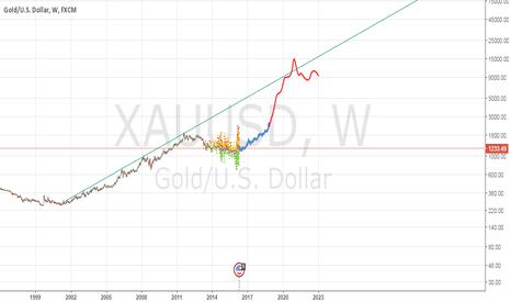 XAUUSD: Next Gold Top?