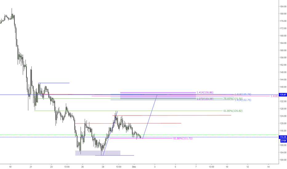 ETHUSDT: ETHUSD - Double bottom - 2618