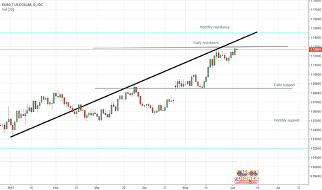 EURUSD: EUR/USD Possible breakout or retracement/ further consilodation