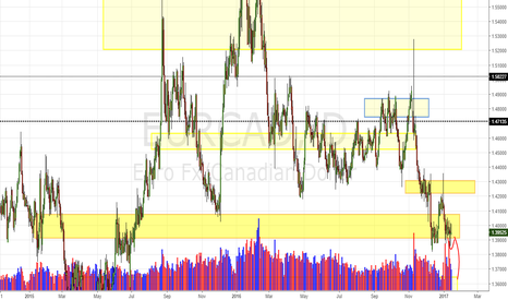 EURCAD: EUR/CAD Daily Update (14/1/17)