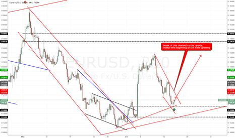 EURUSD: EUR/USD initiating upswing. Long!