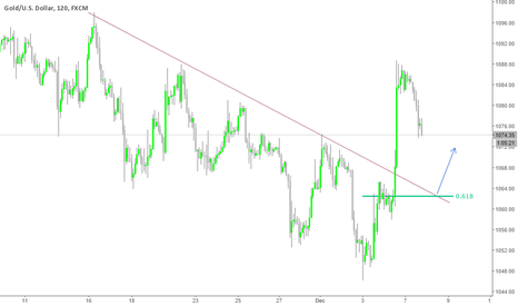 XAUUSD: Gold H2 retracement