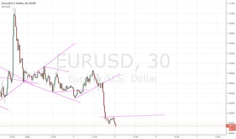 EURUSD: Eur Usd (buy)