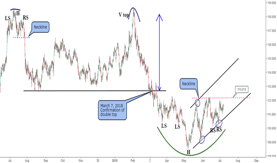 CHFJPY: CHFJPY getting ready for a bullish move?