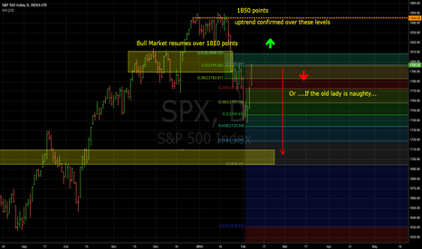 SPX: spx 1d chart
