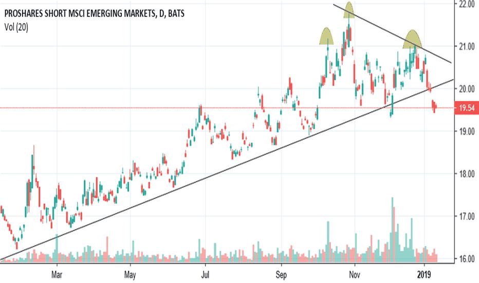 EUM: $EUM Short below the bottom trend.