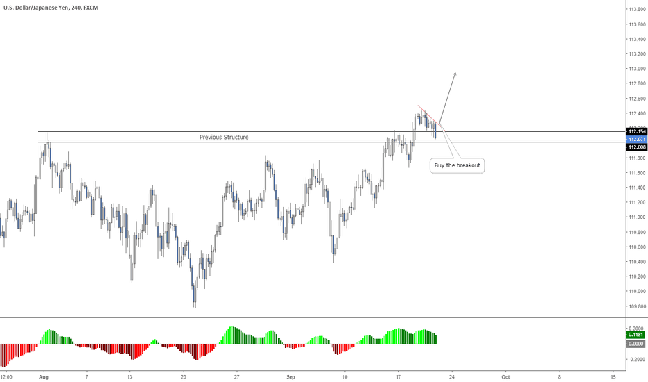 USDJPY: USDJPY: Buy Opportunity - Flag Pattern