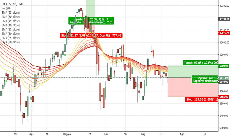 IBC: short cfd ibex da 9710 stop 9810 target 9555