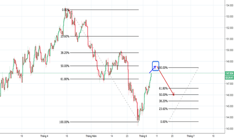 GBPJPY: SELL GJ QUANH 148