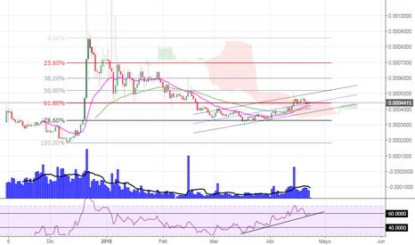 KMDBTC: Swing Fibonacci 61.8%
